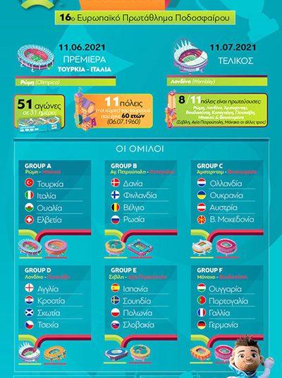 EURO 2020: Έναρξη στις 11/6 – Όλο το πρόγραμμα και οι τηλεοπτικές μεταδόσεις